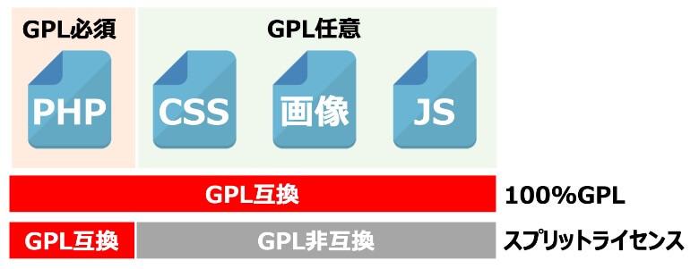 100%GPLとスプリットライセンス