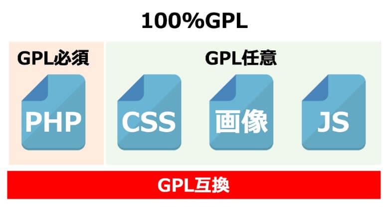 WordPressの100%GPL