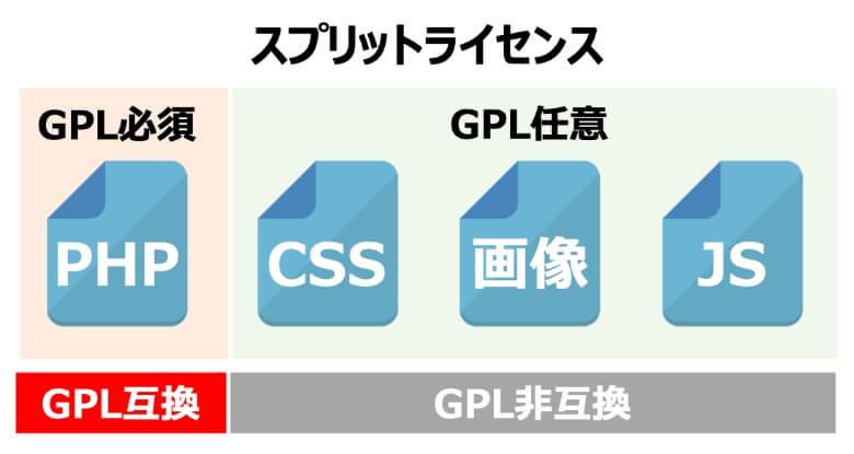 WordPressのスプリットライセンス