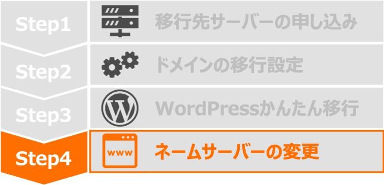 Step4 ネームサーバーの変更