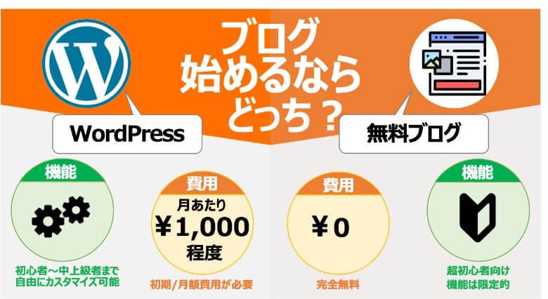 WordPressと無料ブログの比較