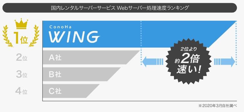 ConoHa WINGは国内最速サーバー
