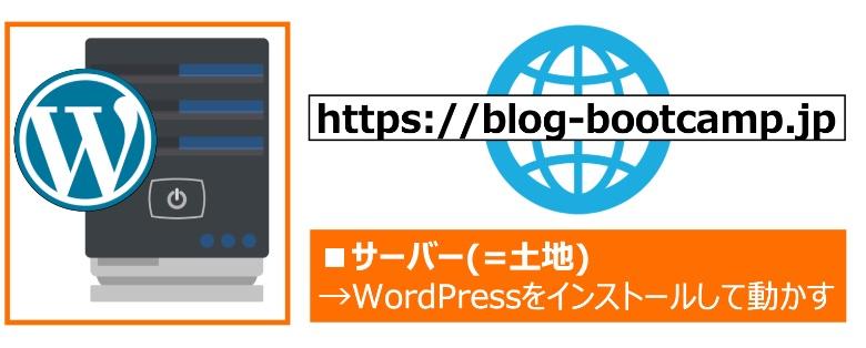 https://blog-bootcamp.jp/wp-content/uploads/2020/07/wordpress-what02-300x182.jpg