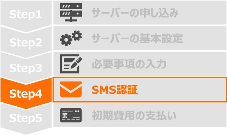 Step4 SMS認証