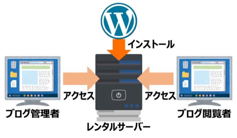WordPressをサーバーにインストールする仕組み