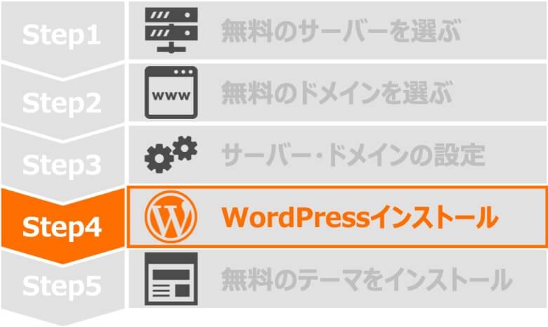 Step4 WordPressインストール