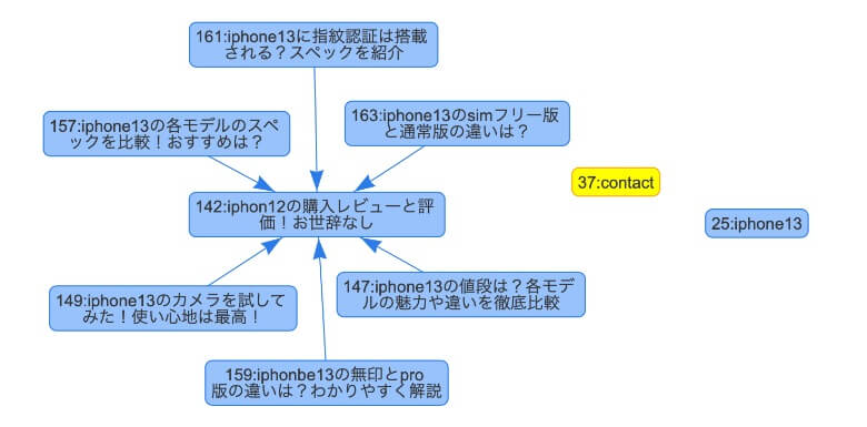 Show Article Mapで内部リンクを可視化