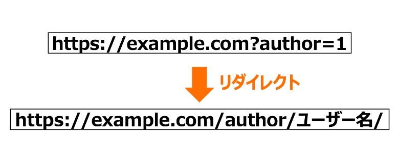 WordPressは?author=1でユーザー名が表示される