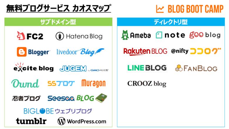 無料ブログサービス カオスマップ