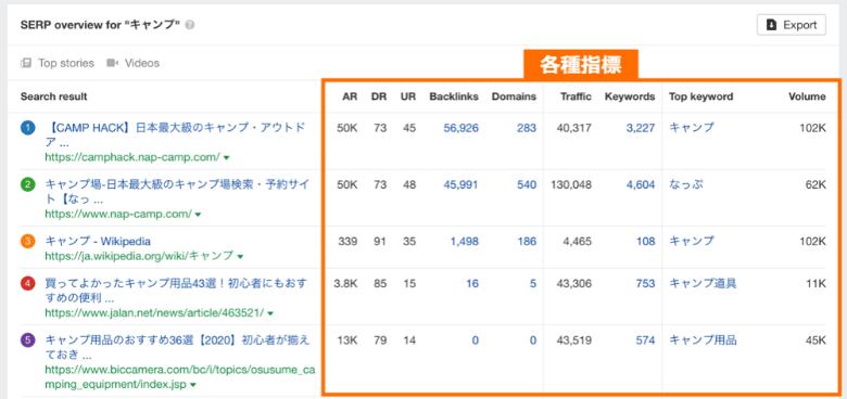 AhrefsのSERPsデータ