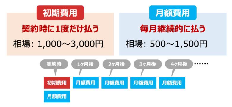 レンタルサーバーの初期費用と月額費用