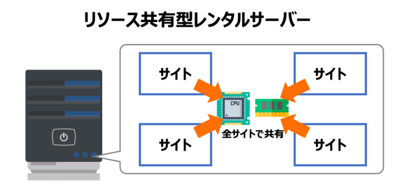 リソース共有型レンタルサーバー