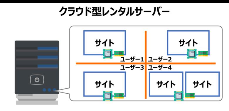 クラウド型レンタルサーバー