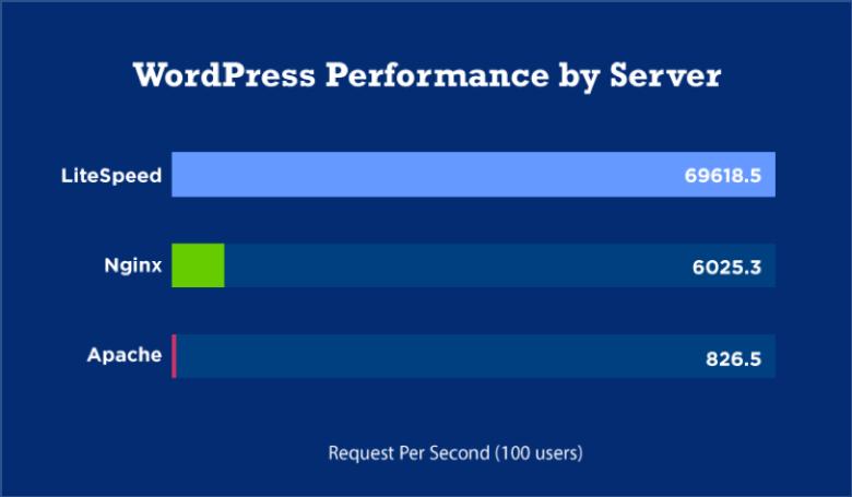 WordPress Performance by Server