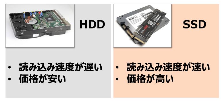 HDDとSSDの違い