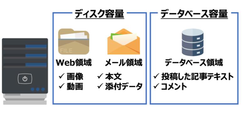 Web領域とメール領域