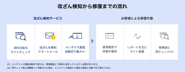 Web改ざん通知サービス