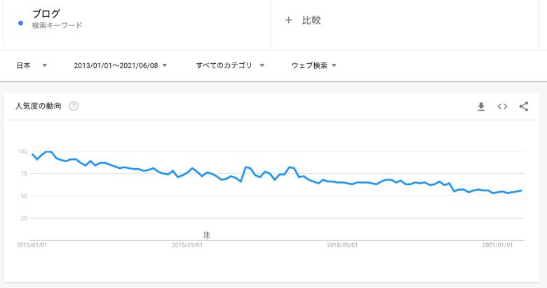 ブログの検索需要は下降