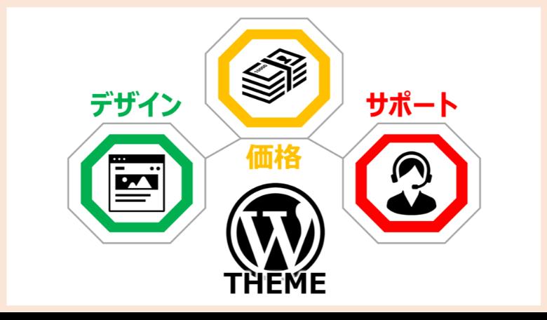 WordPressテーマを選ぶポイント