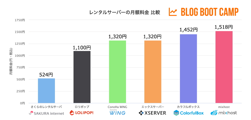 レンタルサーバーの月額料金を比較