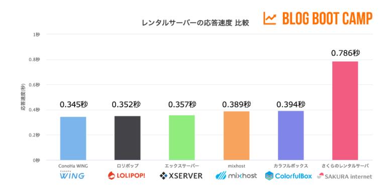 レンタルサーバーの処理速度を比較