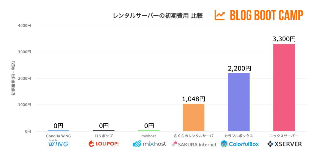 レンタルサーバーの初期費用を比較