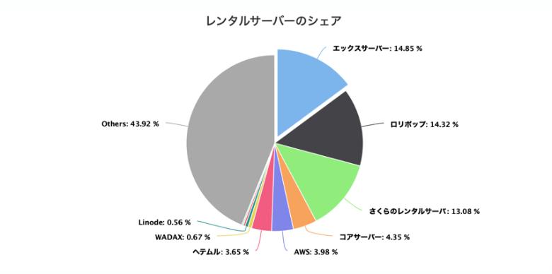 エックスサーバーはシェア1位で利用者が多い